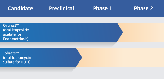 Enteris BioPharma Ovarest and Tobrate pipeline chart