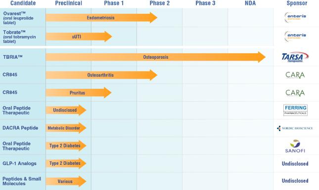 Enteris BioPharma Piepline Chart