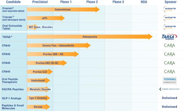 Enteris BioPharma Pipeline Chart
